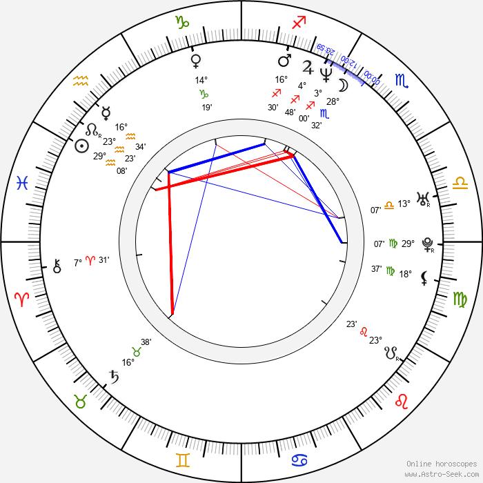 Dominika Ostalowska - Birth horoscope chart