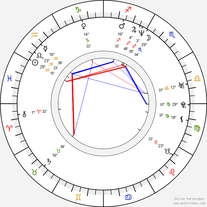 Dominika Ostalowska - Birth horoscope chart