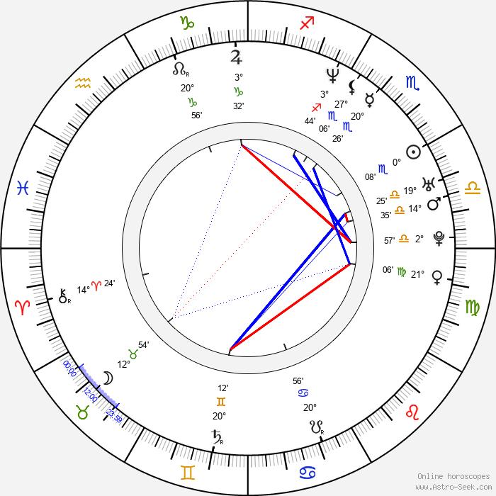 Dominika Paleta - Birth horoscope chart