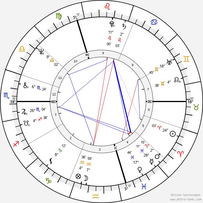 Dominique Baudis - Birth horoscope chart