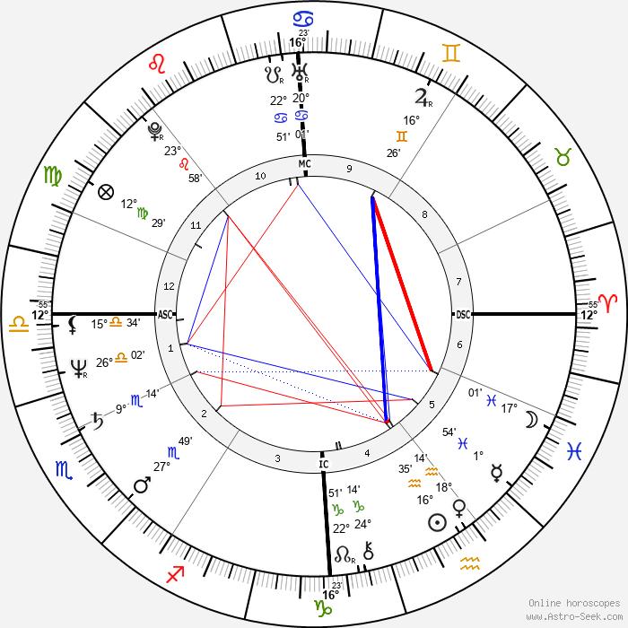 Dominique Besnehard - Birth horoscope chart