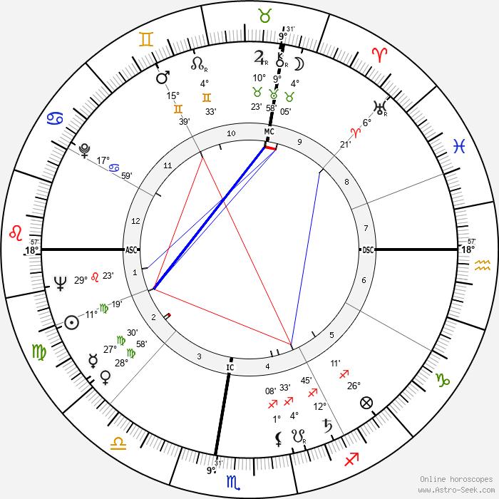 Dominique Colonna - Birth horoscope chart