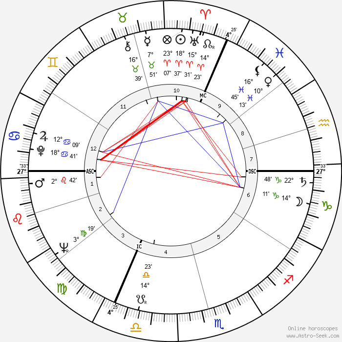 Dominique Delouche - Birth horoscope chart