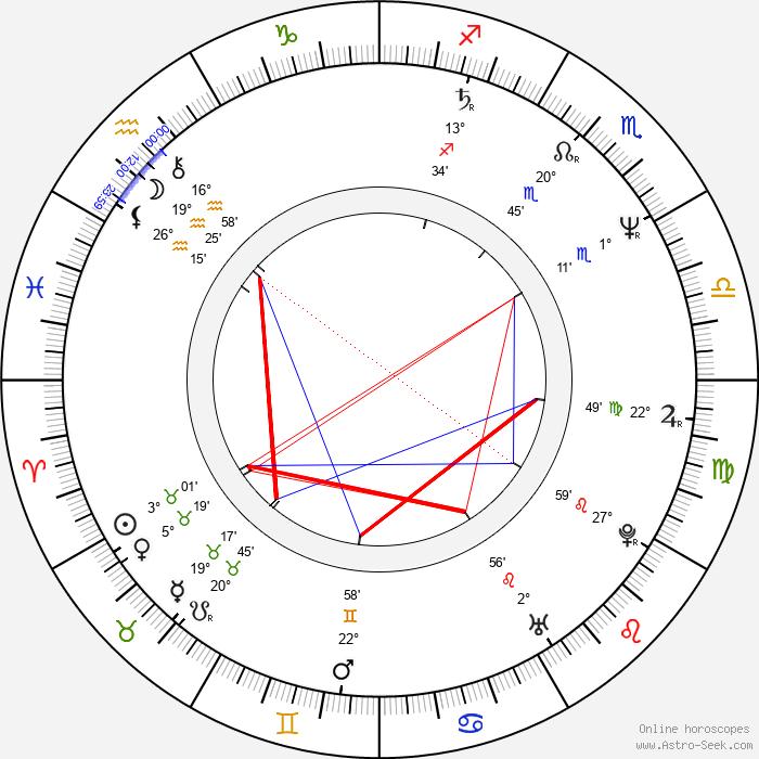 Dominique Horwitz - Birth horoscope chart