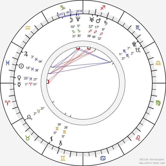 Dominique McElligott - Birth horoscope chart