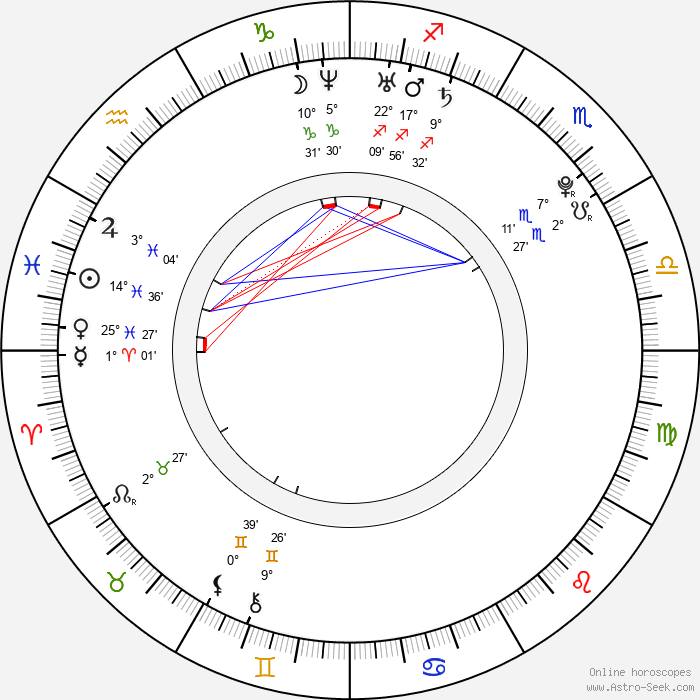 Dominique McElligott - Birth horoscope chart