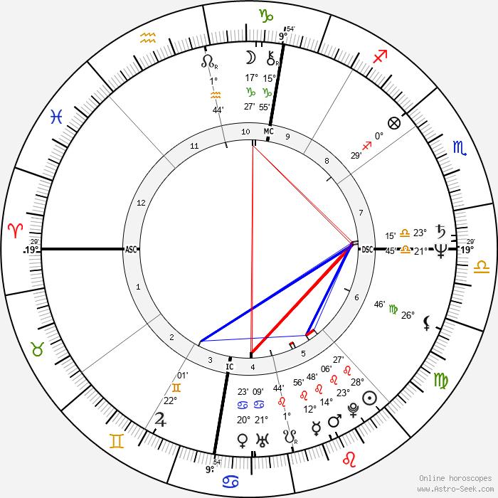 Dominique Senequier - Birth horoscope chart