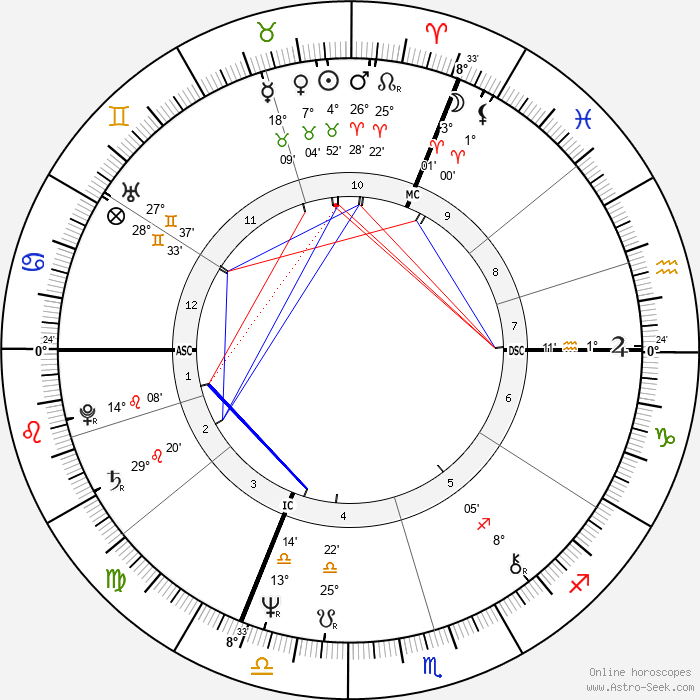 Dominique Strauss-Kahn - Birth horoscope chart
