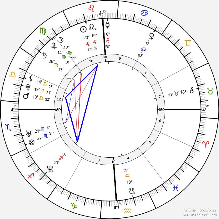 Dominique Swain - Birth horoscope chart