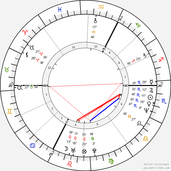 Dominique Voynet - Birth horoscope chart