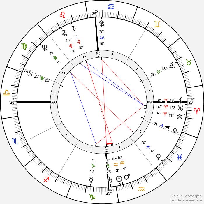 Don Berry - Birth horoscope chart