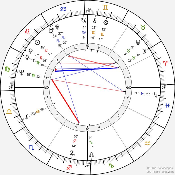 Don Bowden - Birth horoscope chart
