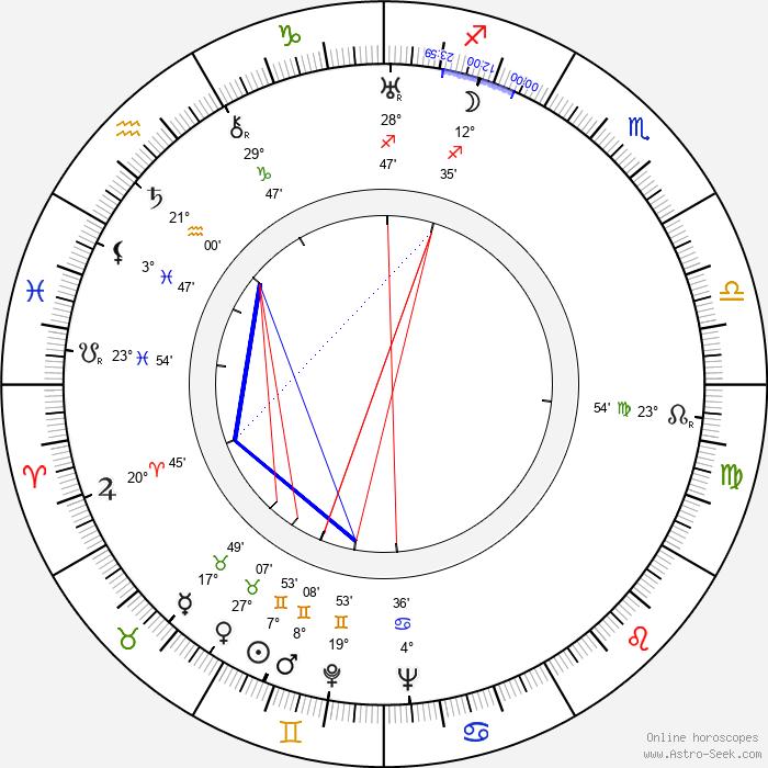 Don Brodie - Birth horoscope chart