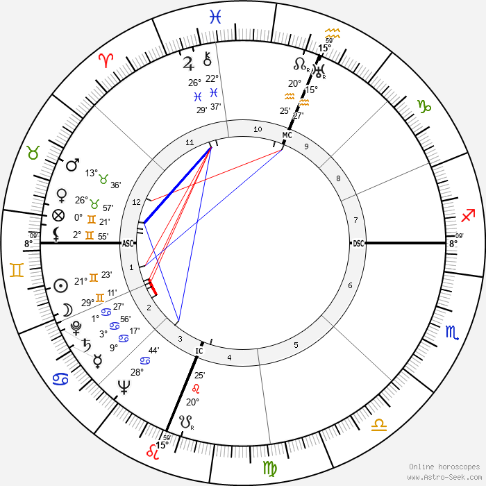 Don Budge - Birth horoscope chart