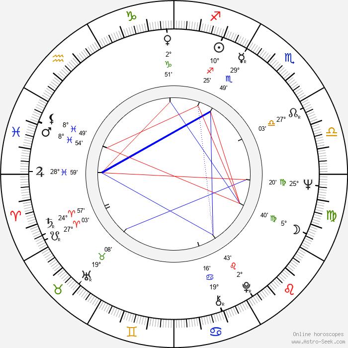 Don Calfa - Birth horoscope chart