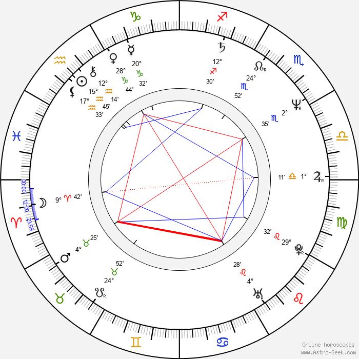 Don Davis - Birth horoscope chart
