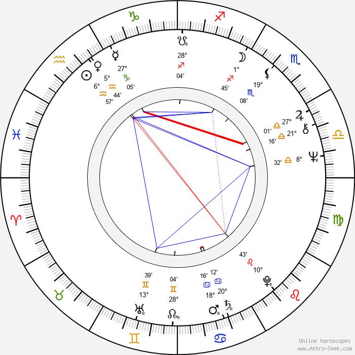 Don Dohler - Birth horoscope chart