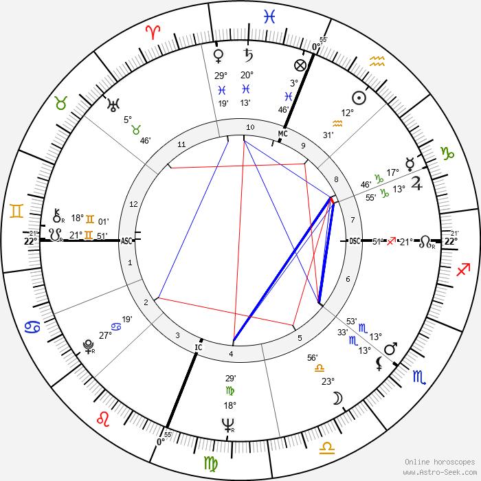 Don Everly - Birth horoscope chart