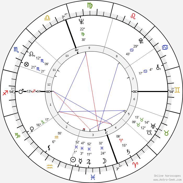 Don Fullmer - Birth horoscope chart