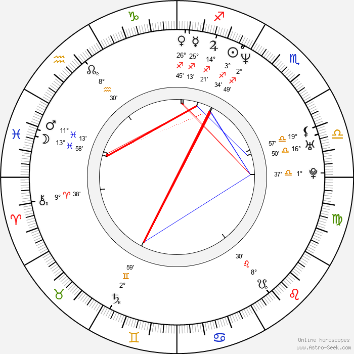 Don Handfield - Birth horoscope chart