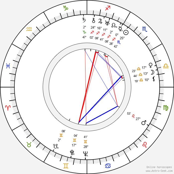 Don Hartman - Birth horoscope chart