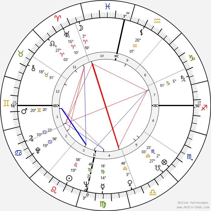 Don Ho - Birth horoscope chart