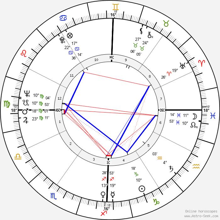 Don James - Birth horoscope chart