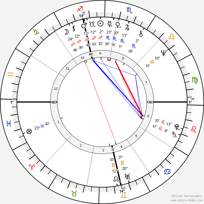Don Leshnock - Birth horoscope chart