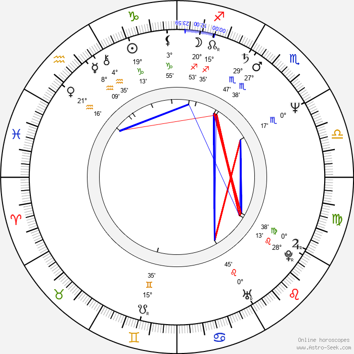 Don Letts - Birth horoscope chart