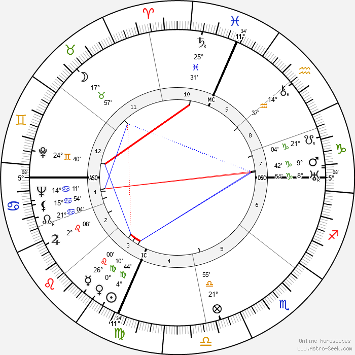 Don Loper - Birth horoscope chart