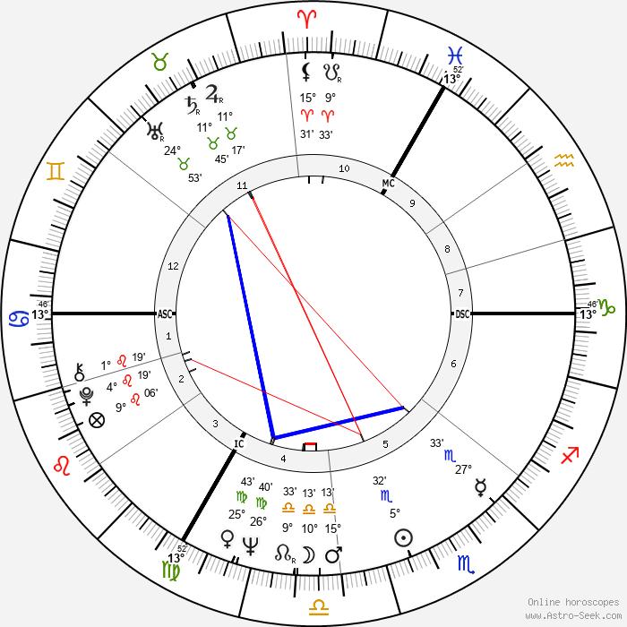 Don Newman - Birth horoscope chart