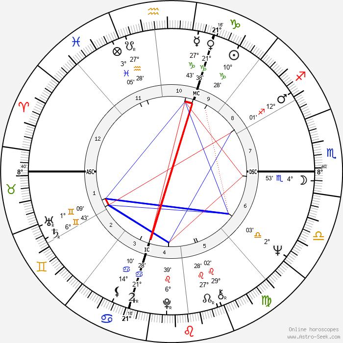 Don Novello - Birth horoscope chart