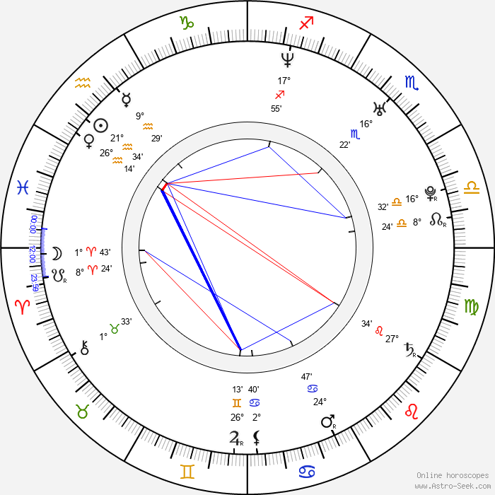 Don Omar - Birth horoscope chart