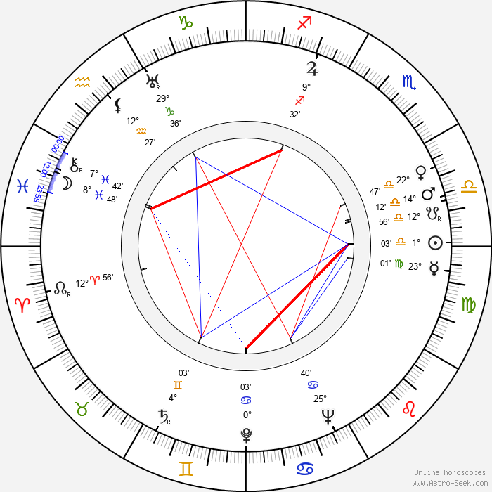 Don Porter - Birth horoscope chart
