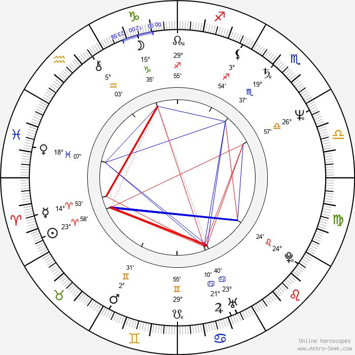 Don Roos - Birth horoscope chart