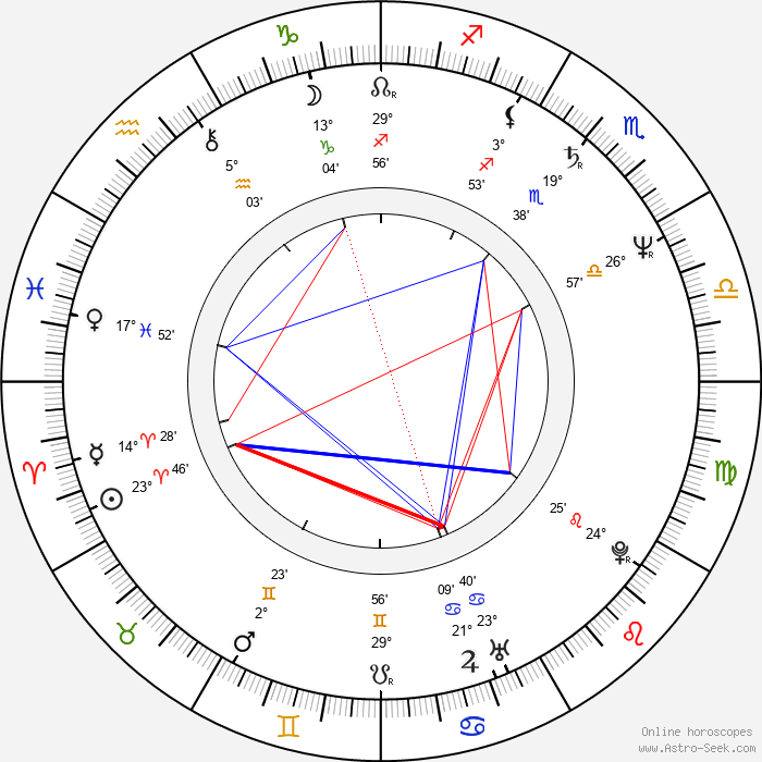 Don Roos - Birth horoscope chart