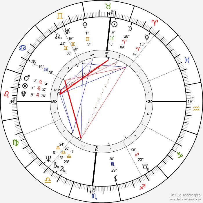Don Schollander - Birth horoscope chart