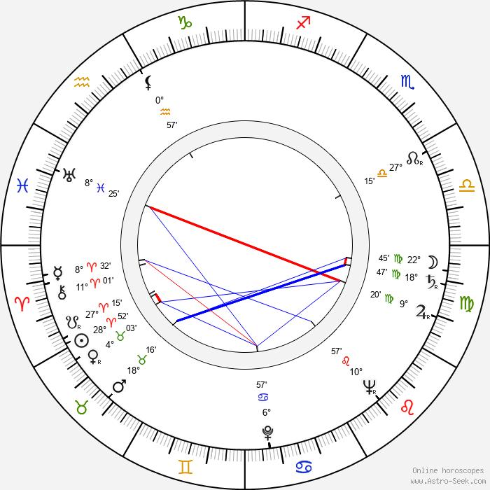 Don Sharp - Birth horoscope chart