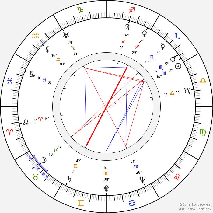 Don Siegel - Birth horoscope chart