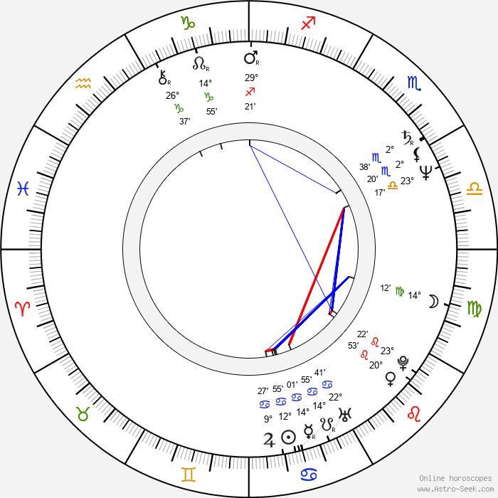 Don Stark - Birth horoscope chart