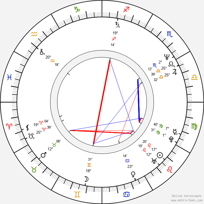 Don Swayze - Birth horoscope chart