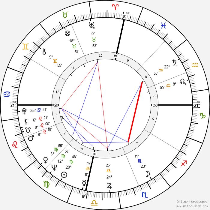 Don Walser - Birth horoscope chart