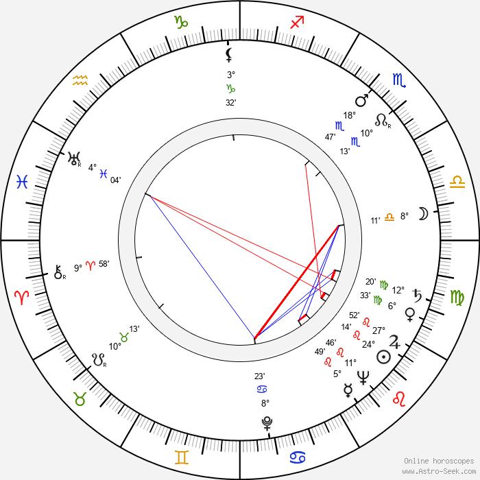 Donald Buka - Birth horoscope chart
