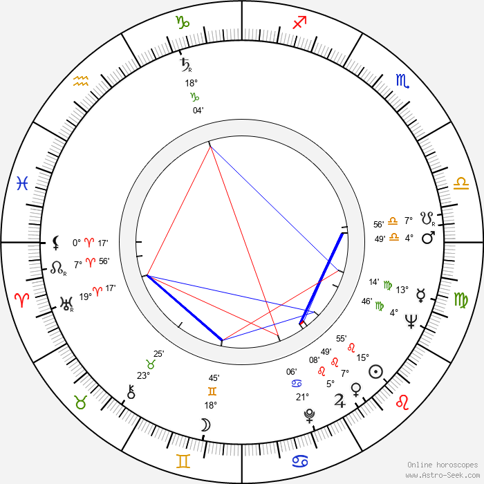 Donald C. Clark - Birth horoscope chart