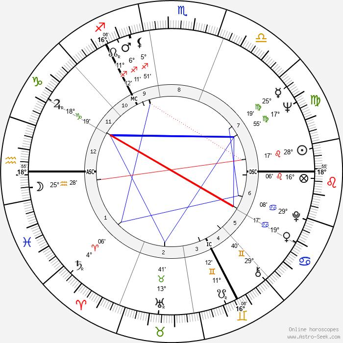 Donald Campbell Dewar - Birth horoscope chart