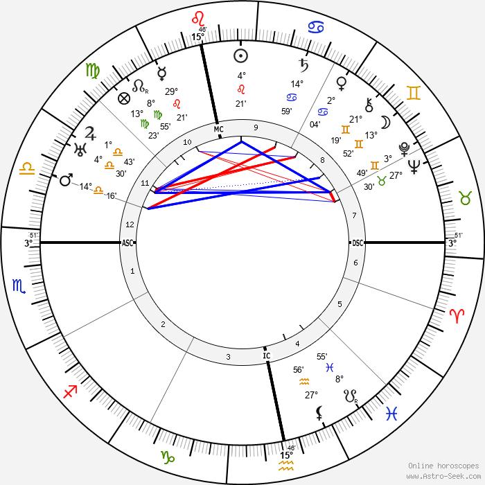 Donald Crisp - Birth horoscope chart