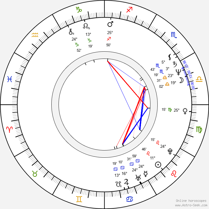 Donald Gibb - Birth horoscope chart