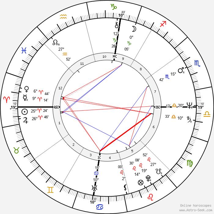 Donald Harvey - Birth horoscope chart
