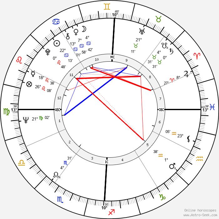 Donald Kojis - Birth horoscope chart