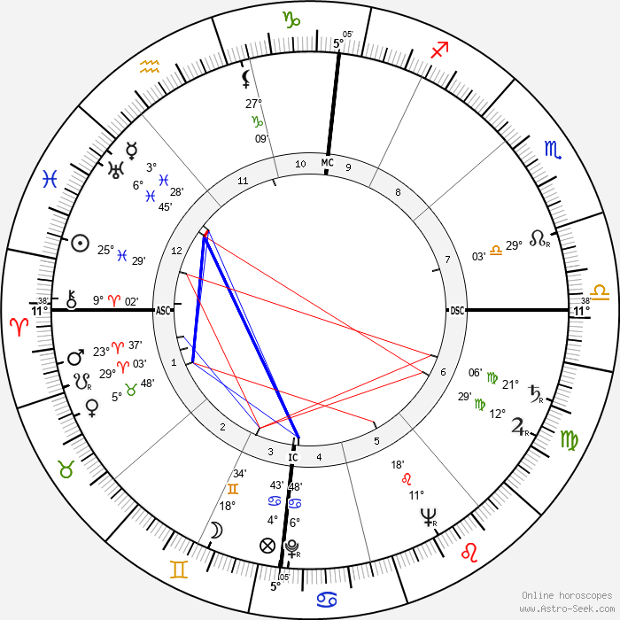 Donald McIntosh Kendall - Birth horoscope chart